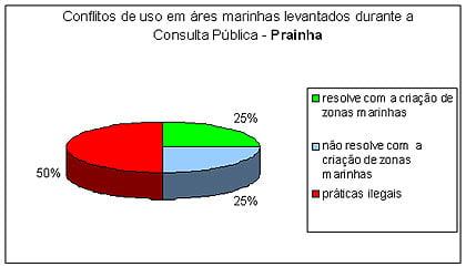 prainha