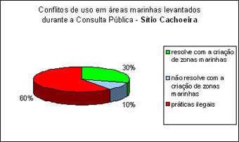 sitiocachoeira